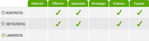 Tabelle_Zertifikate