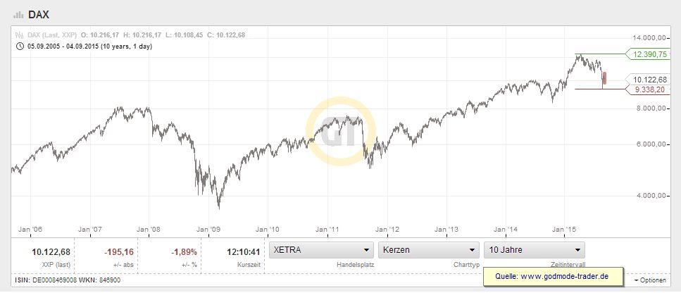 Nach dem Crash - Aktien kaufen?