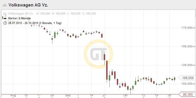 Starten Volkswagen Aktien wieder durch?